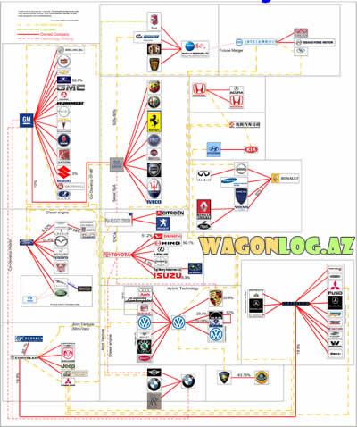 auto family tree 2008