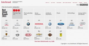 Interbrand_BGB2013_Automotive